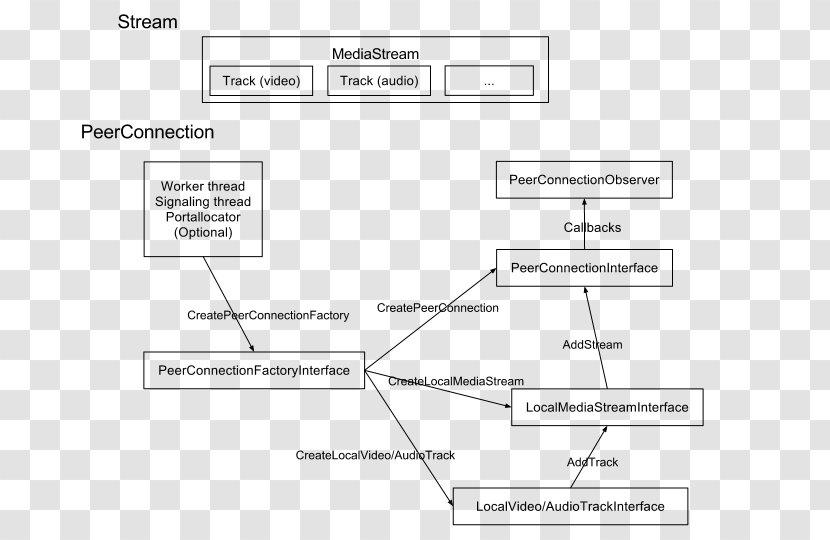 Webrtc Block Diagram Native Api Application Programming Interface Implementation Communication System Analysis Flow Chart Transparent Png