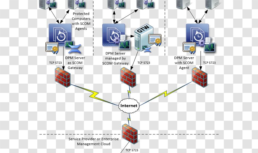 System Center Data Protection Manager Operations Configuration Microsoft Hyper-V Transparent PNG