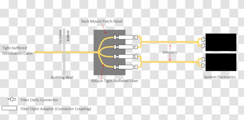 [TBQL_4184]  Wiring Diagram Patch Panels Electrical Wires & Cable Schematic - Technology  Transparent PNG | Indoor Panel Wiring Diagram |  | PNGHUT