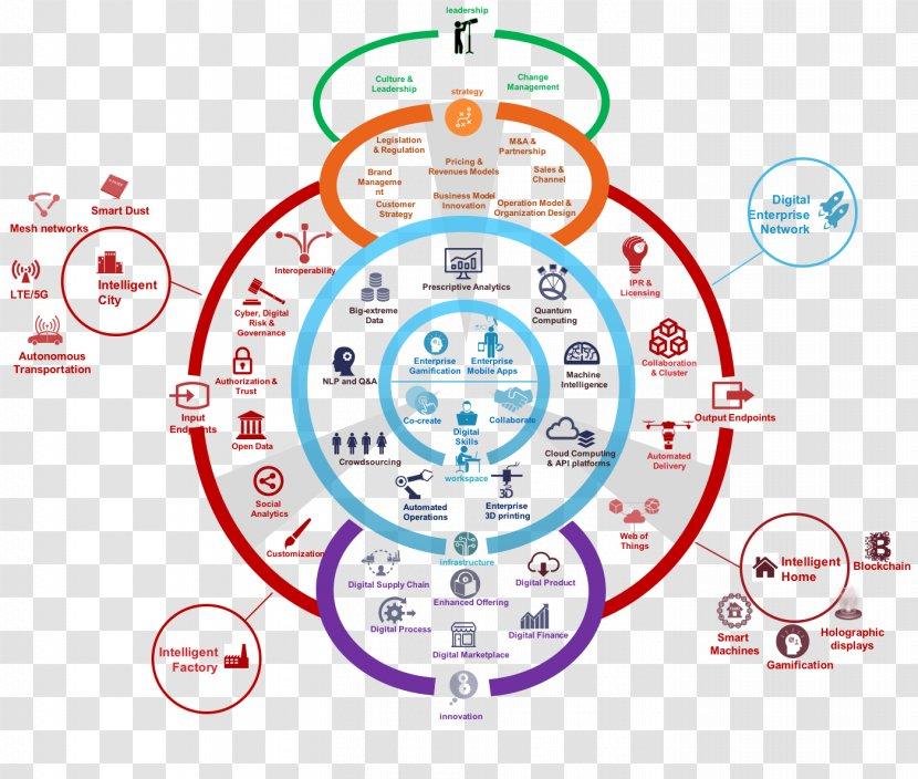 Business Model Organization Enterprise Modelling Education Barriers To Entry Vi Design Transparent Png
