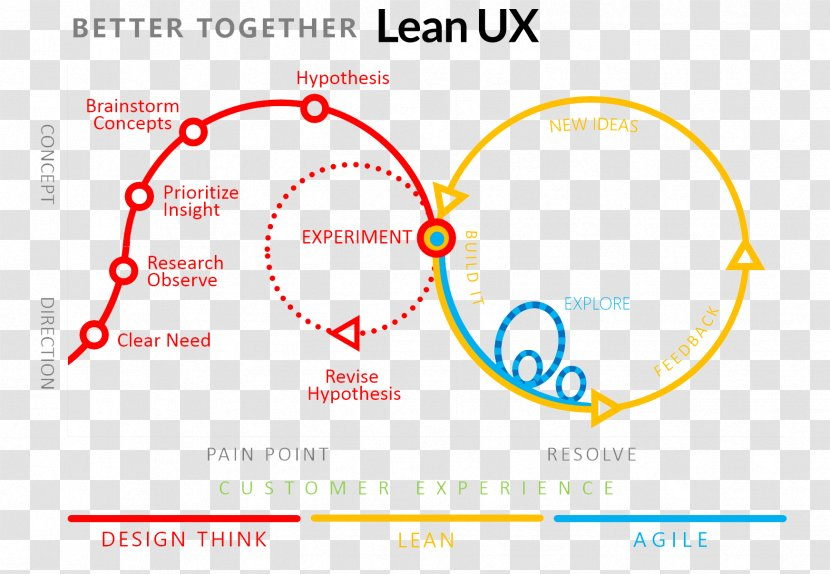 Lean Startup Design Thinking Software Development Agile Manufacturing Transparent Png