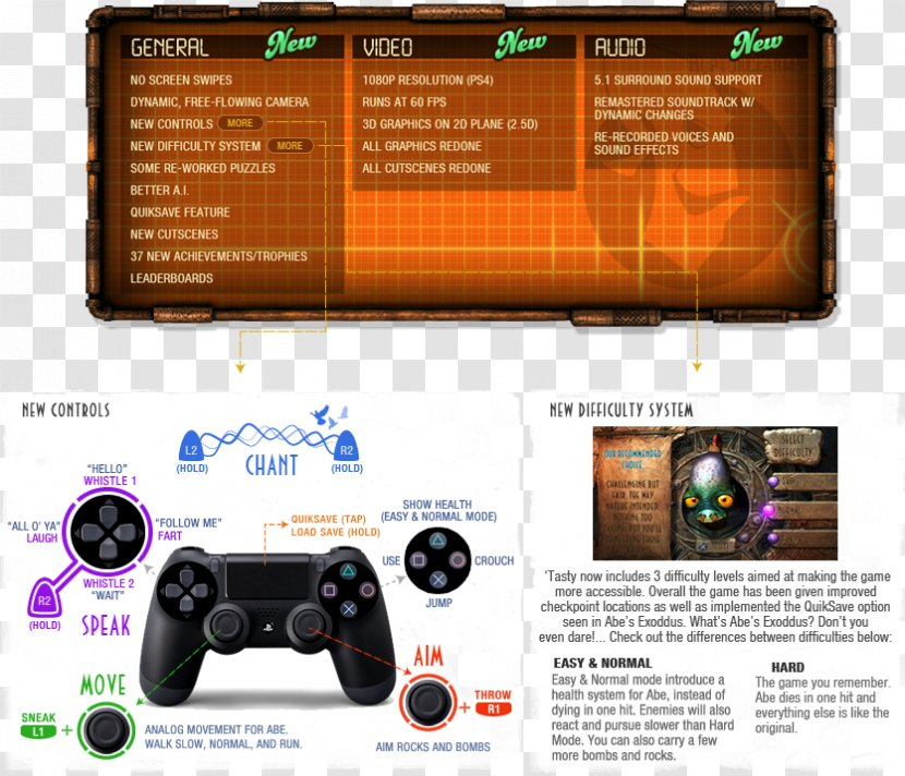 Game Controllers PlayStation 4 DualShock Gamepad - Wireless - Playstation Transparent PNG