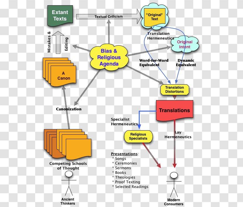 Bible Translations Diagram God Ark Of The Covenant Transparent Png