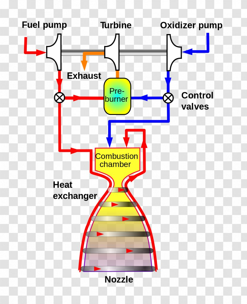 Gas-generator Cycle Gas Generator Expander Staged Combustion Rocket Engine  - Merlin - Propellant Transparent PNGPNGHUT