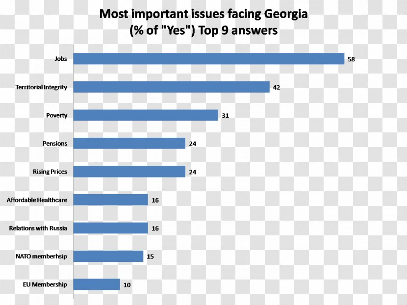 Georgians European Union - Poverty - Google Sites Transparent PNG