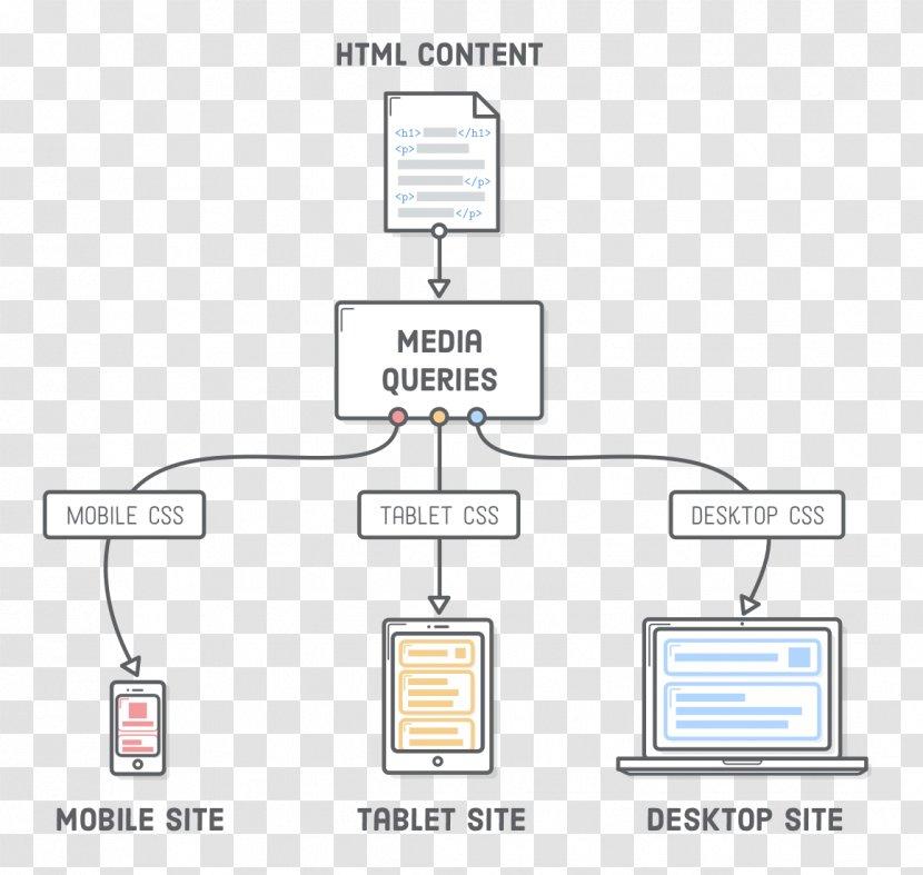 Responsive Web Design Diagram Media Queries Cascading Style Sheets Html Brand Transparent Png