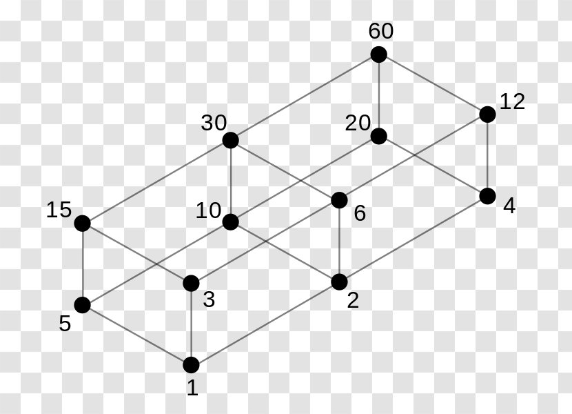 Hasse Diagram Divisor Order Theory Partially Ordered Set Mathematics Tree Amicable Transparent Png