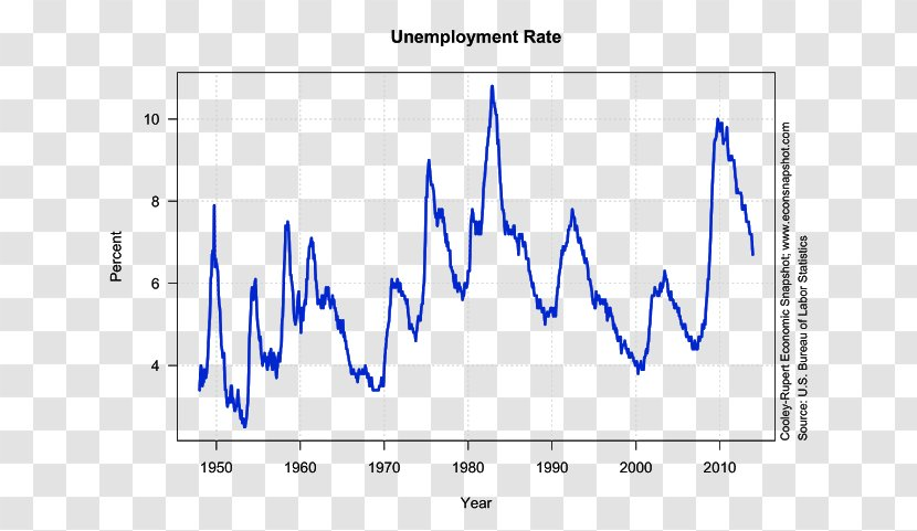 Unemployment In The United States Bureau Of Labor Statistics Natural Rate Transparent Png