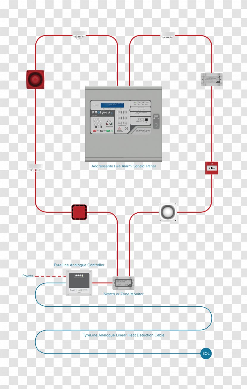 Fire Alarm Control Panel System Heat Detector Security Alarms & Systems  Wiring Diagram - Escalator Transparent PNG