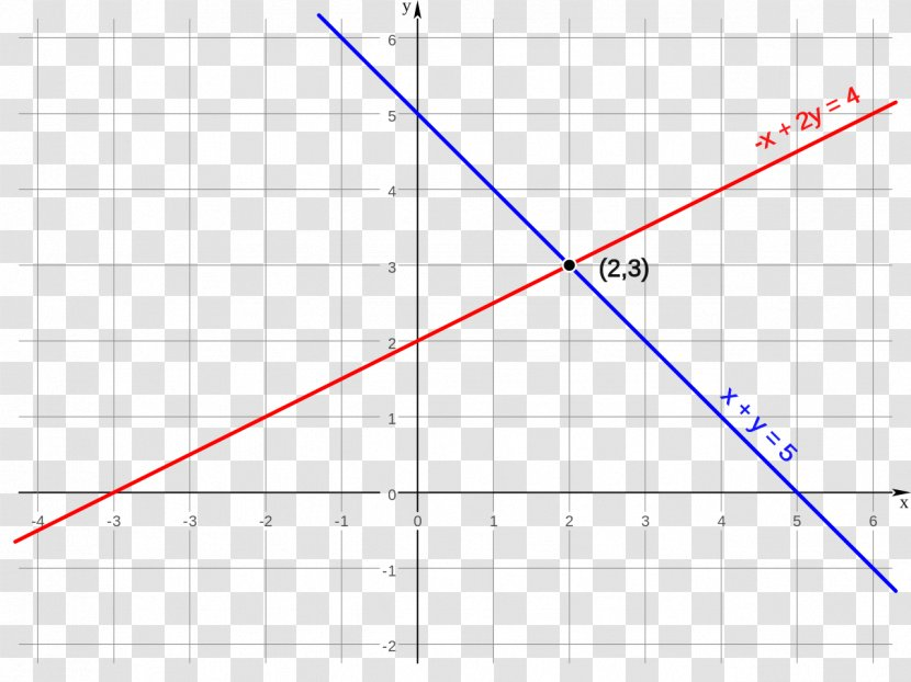System Of Linear Equations Linearity - Line Transparent PNG