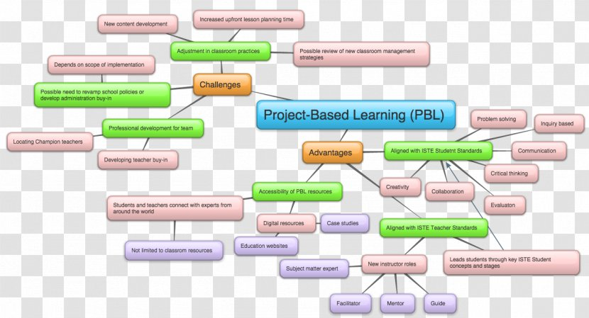 Concept Map Project Based Learning Language Arts International Society For Technology In Education Spa Body Health