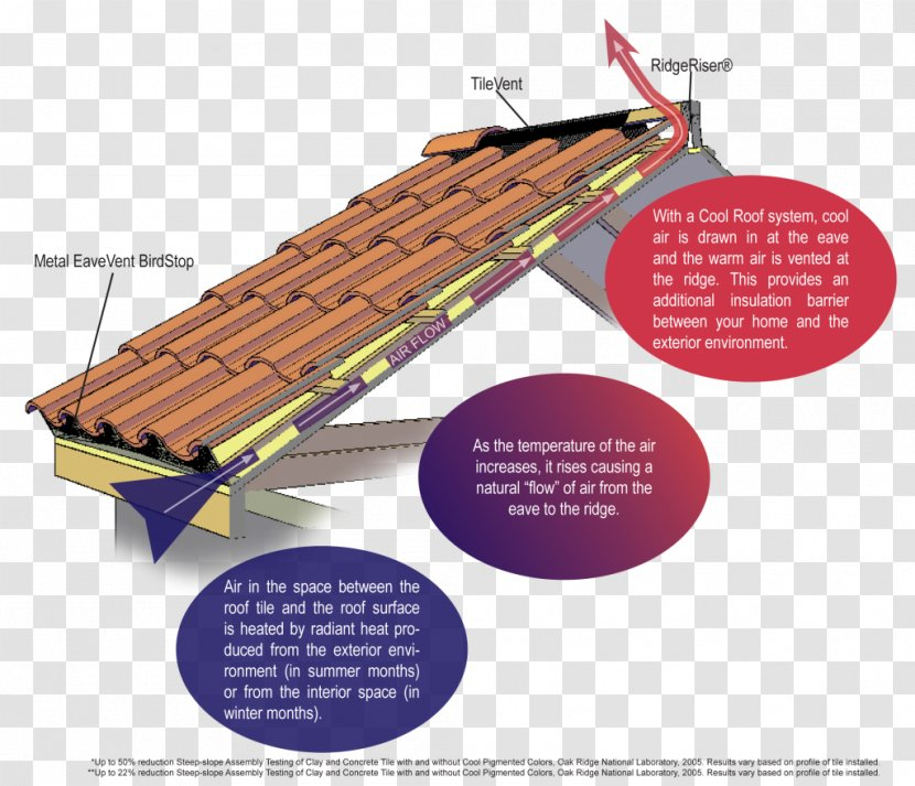 Roof Shingle Tiles Reflective Surfaces Metal - Building Transparent PNG