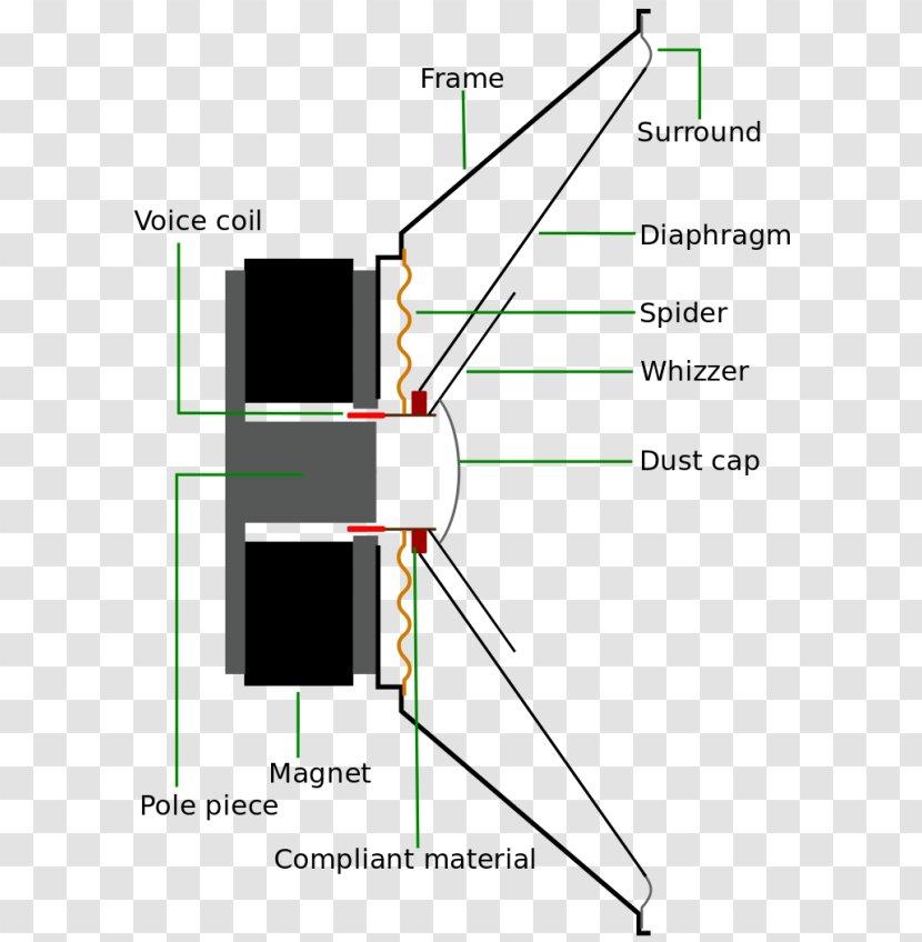 [SCHEMATICS_4FD]  Full-range Speaker Loudspeaker Driver Wiring Diagram Tweeter - Speker  Transparent PNG | Whizzer Wiring Diagram |  | PNGHUT