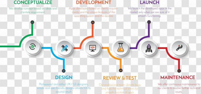 Web Development Mobile App Aveslor Software Application Design Transparent Png