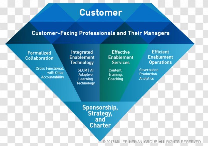 Sales Operations Marketing Customer Process - Organizational Framework Transparent PNG