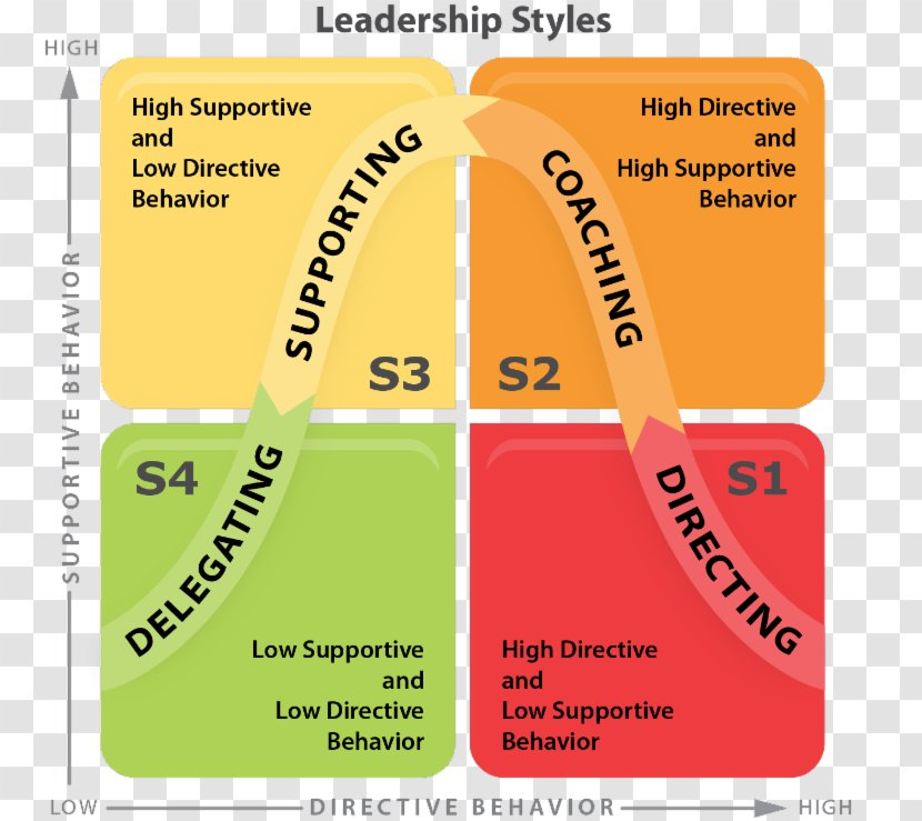 Situational Leadership Theory Style Management Paul Hersey Model Transparent Png