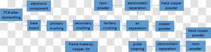Recycling Printed Circuit Board Waste Block Diagram Copper - Mother  Transparent PNGPNGHUT