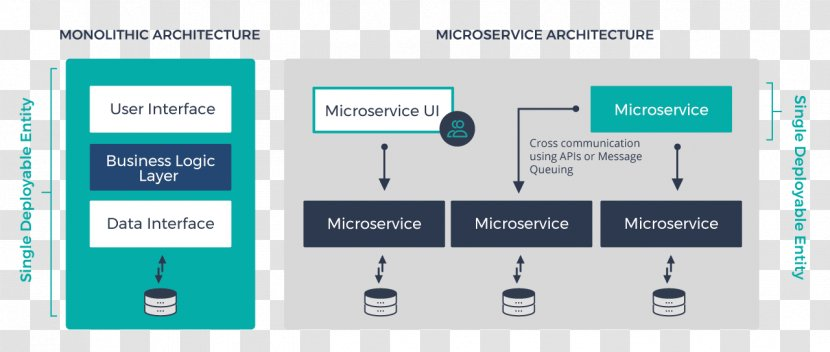 Microservices Architecture Software Testing Application Programming Interface Computer System Design Transparent Png