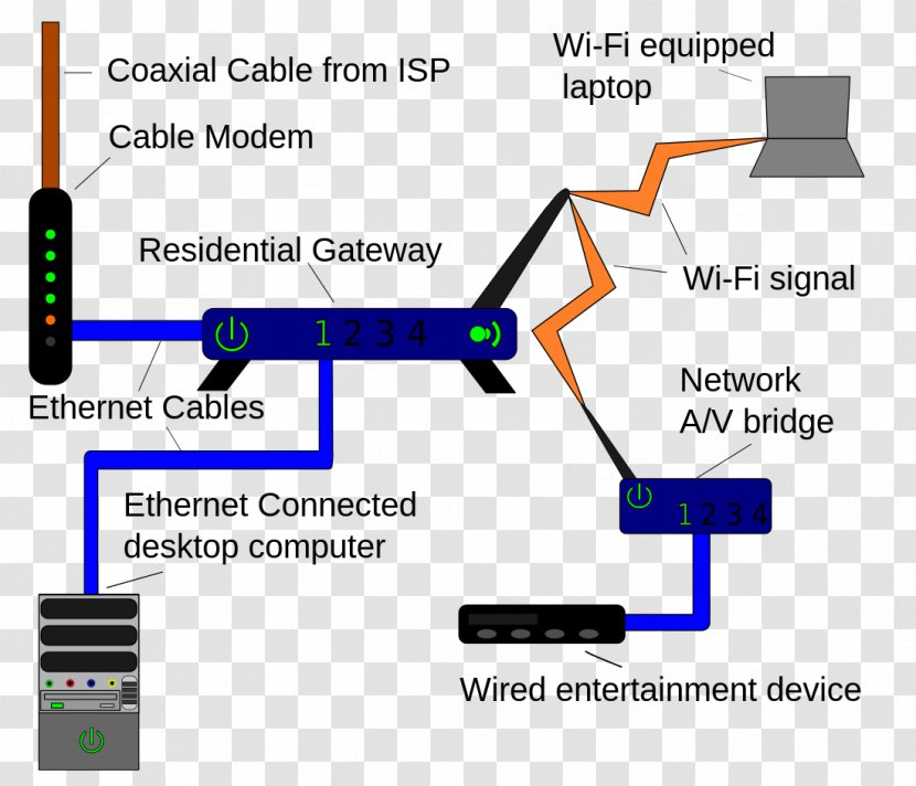 Home Network Computer Local Area Wiring Diagram Router Transparent Png