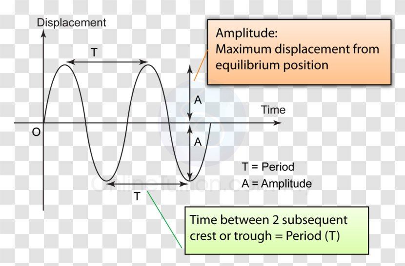 Equipotential Diagram Line Chart Graph Of A Function Electric Field Transparent Png