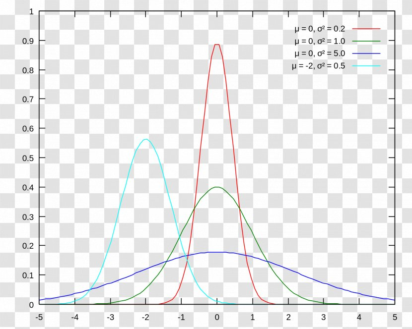 Normal Distribution Gaussian Function Probability Density Blur Transparent PNG