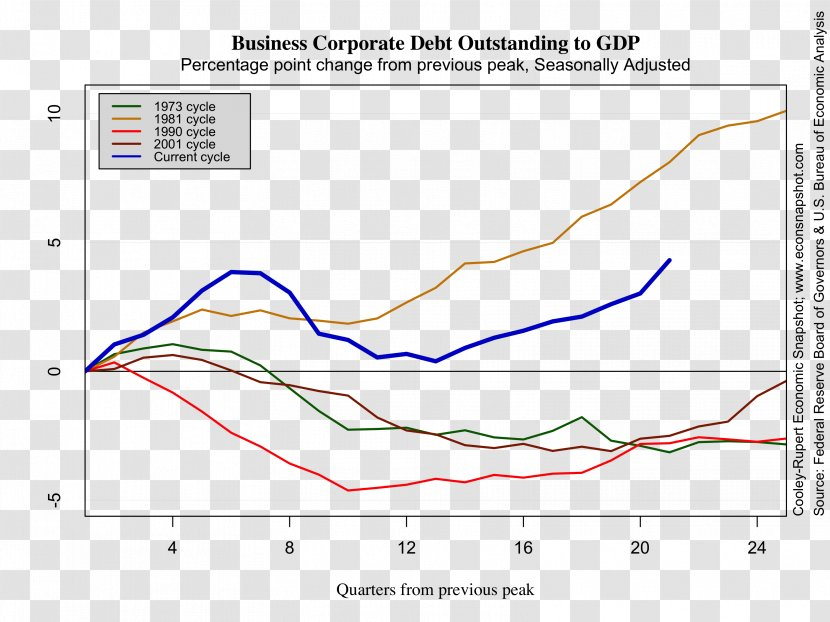 Real Gross Domestic Product United States Of America Economy Bureau Economic Analysis Labor Statistics Transparent Png