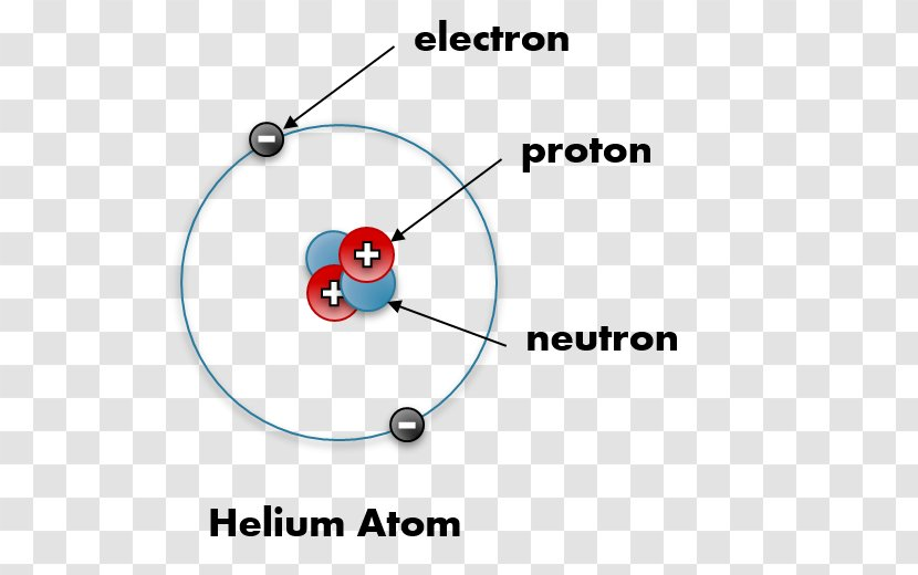 Diagram Helium Atom Proton Electric Charge Transparent PNG