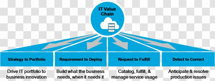 Umbrio The Open Group Architecture Framework Value Stream Mapping Enterprise Umbrio Business Transparent Png