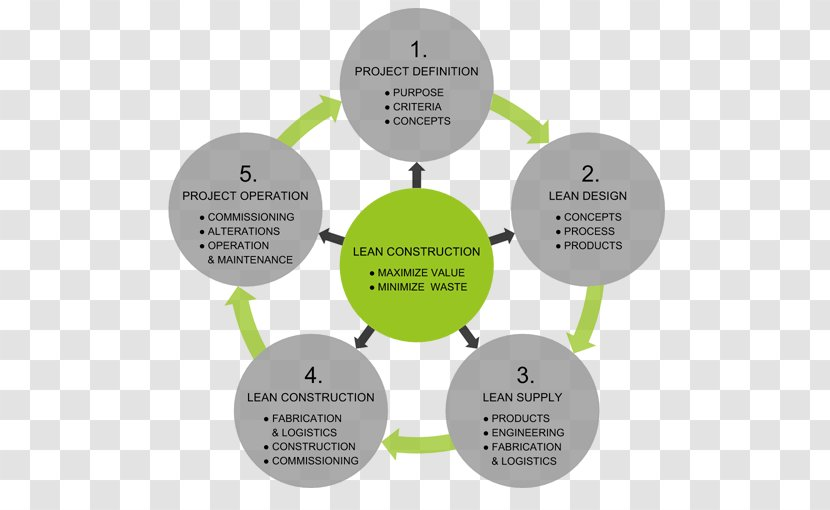 Lean Construction Manufacturing Architectural Engineering Building Software Development Value Transparent Png