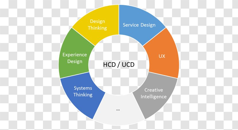 This Is Service Design Thinking Basics Tools Cases User Experience User Centered Human Centered Lead Generation