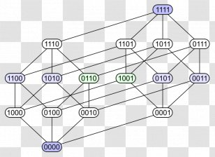 Partition Of A Set Hasse Diagram Partially Ordered Lattice Mathematics Category Theory Transparent Png